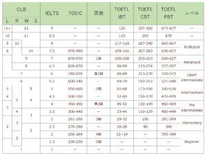 英語力ベンチマークCLBとは。IELTS・TOEIC・英検・TOEFL換算表